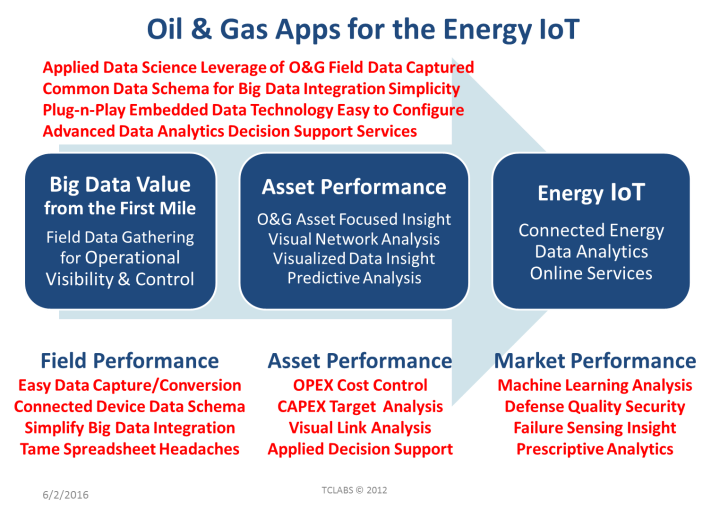 Oil&Gas Apps for the Energy IoT