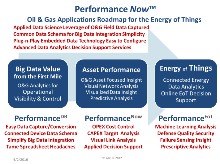 Performance Now Apps Roadmap