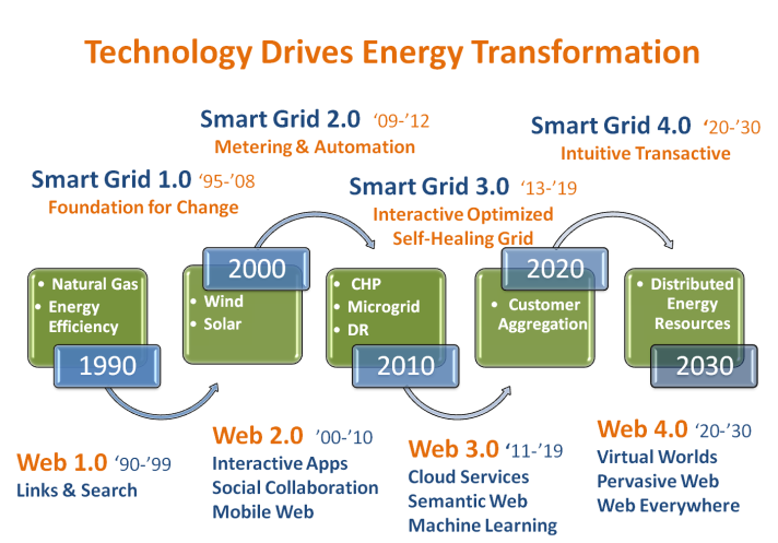 TCLABS Technology Drives Energy Transformation