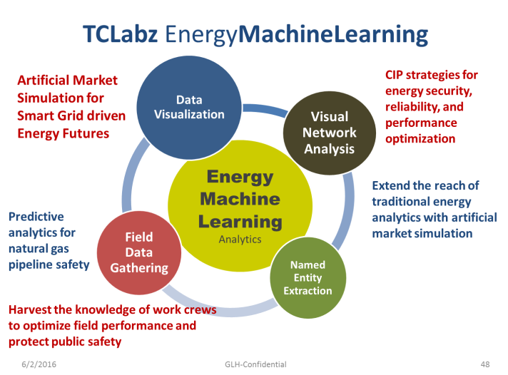 TCLABZ Energy Machine Learning