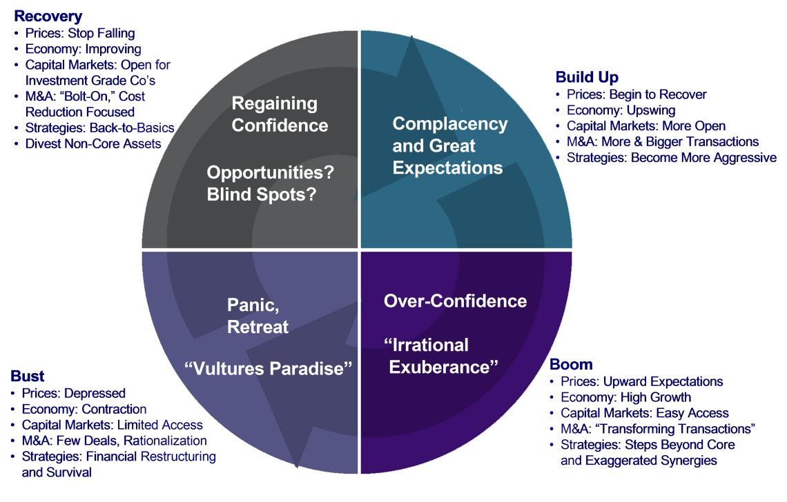Energy Business Cycle 2
