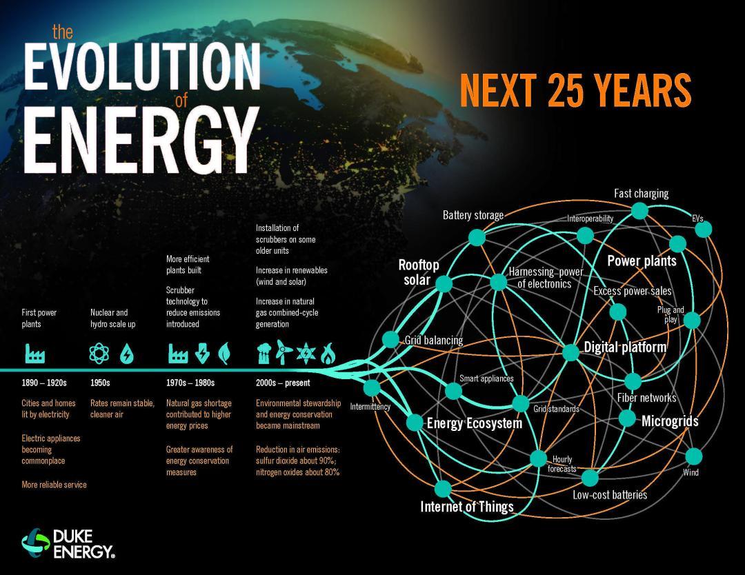 Duke Energy Future of Electic Energy  is Digital