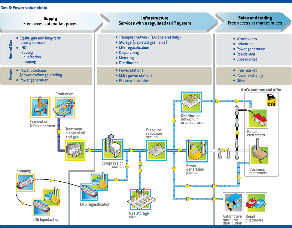 value chain gas and power ENI gas-power-value-chain